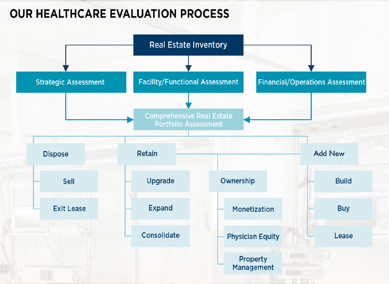 Healthcare Evaluation Process